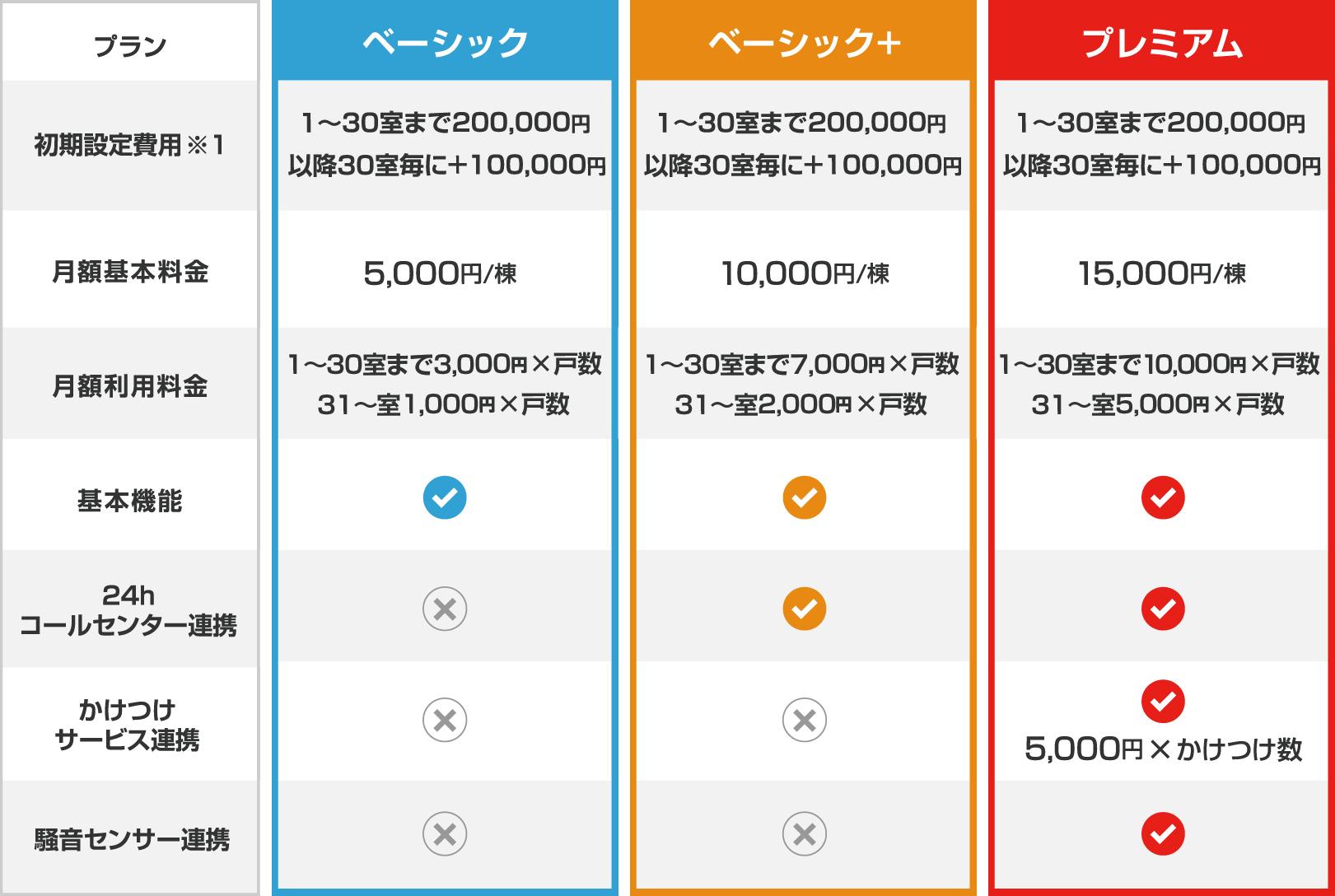 プラン 月額基本料金 ベーシック 5,000 円/棟 ベーシック+ 10,000 円/棟 プレミアム 15,000 円/棟