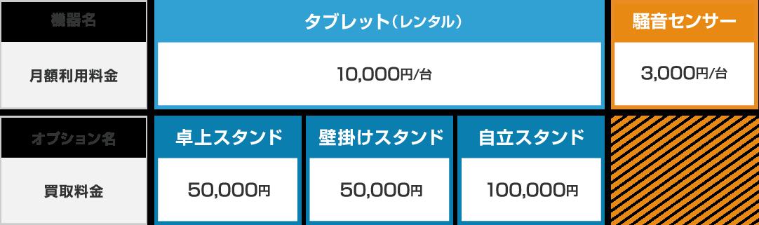 機器名 タブレット(レンタル)月額利用料金 10,000円/台