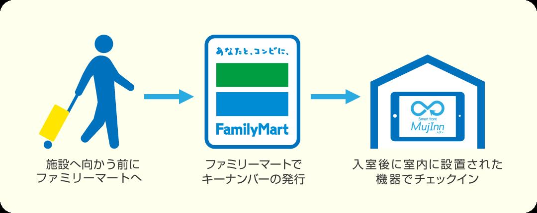 施設へ向かう前にファミリーマートへ→ファミリーマートでキーナンバーの発行→入室後に室内に設置された機器でチェックイン